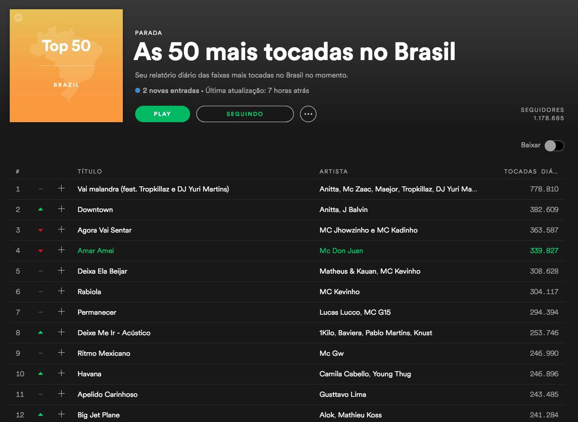 como funciona divulgar no Spotify na lista top50